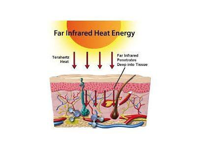 כך קרינה אינפרא אדומה רחוקה מגיעה לרקמות הגוף